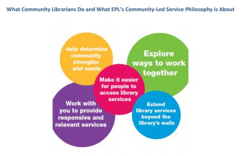 http://www.epl.ca/sites/default/files/pdf/CommunityLedServicePhilosophyToolkit.pdf